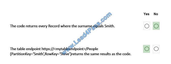 lead4pass az-203 exam question q2-5
